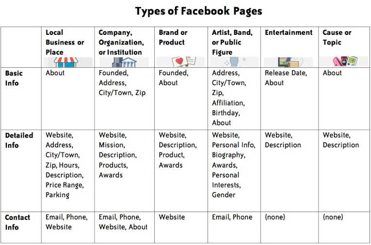 how to change facebook page type