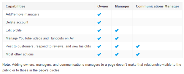google page manager roles