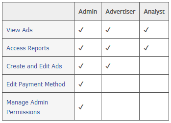 ads-manager roles